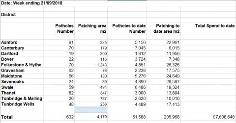Pothole Repairs for week ending 21 September 2018, Pembury Parish Council