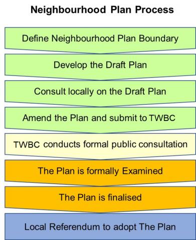 Flow chart for Neighbourhood planning